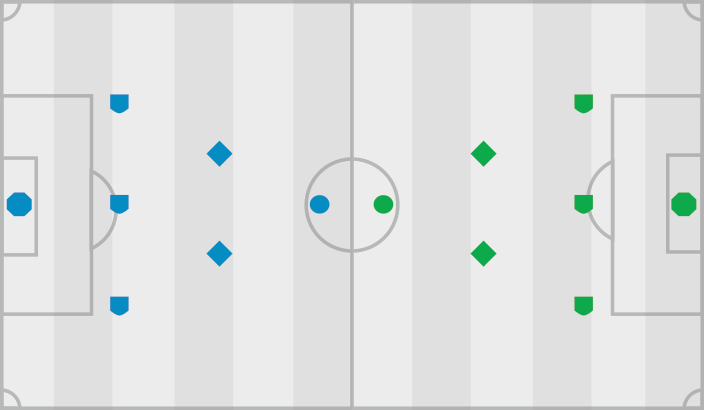 Soccer Positions on a Field
