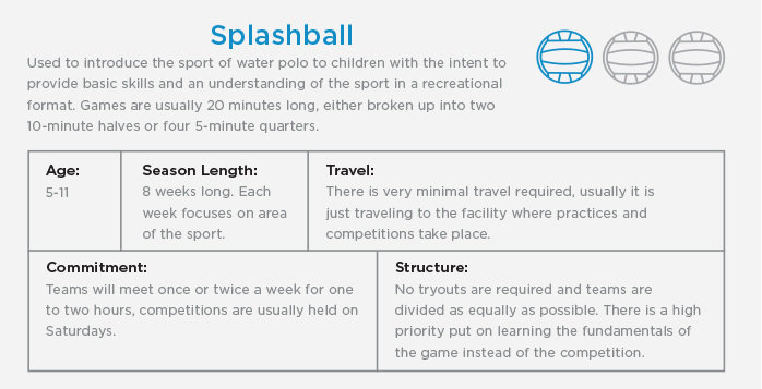 New to Water Polo - Splashball